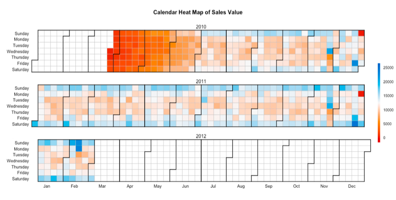 Sale Trend Heat Map